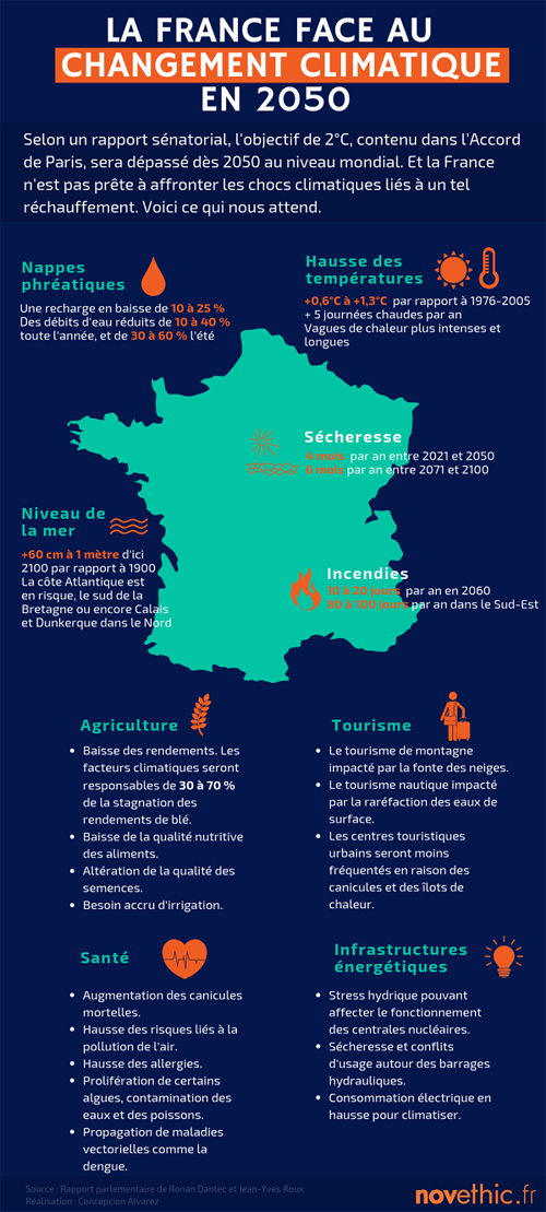 Adaptation climatique France 2050